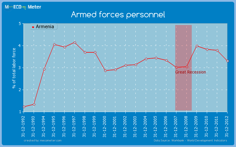 Armed forces personnel of Armenia
