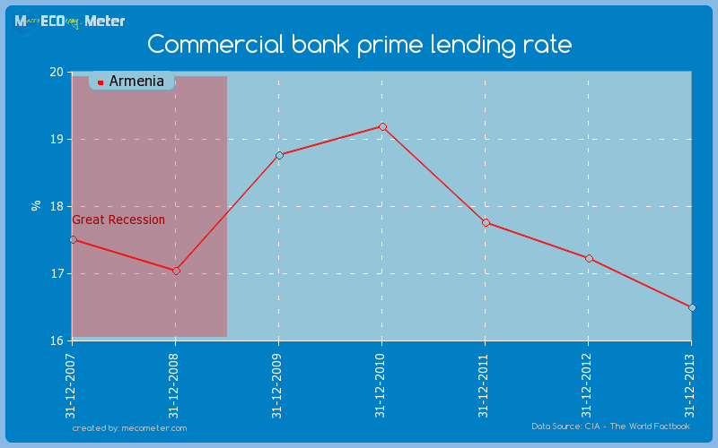 Commercial bank prime lending rate of Armenia
