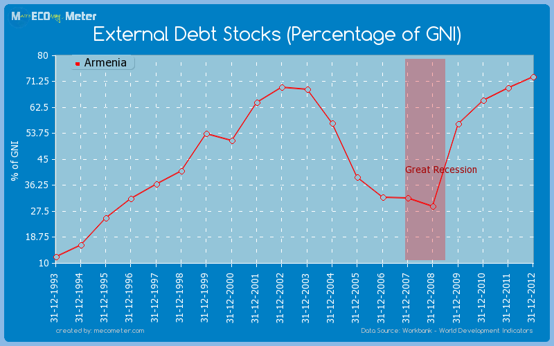 External Debt Stocks (Percentage of GNI) of Armenia
