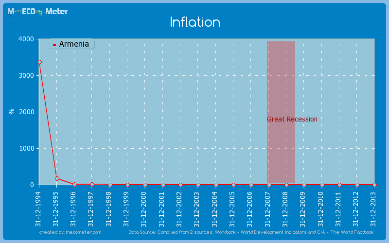 Inflation of Armenia