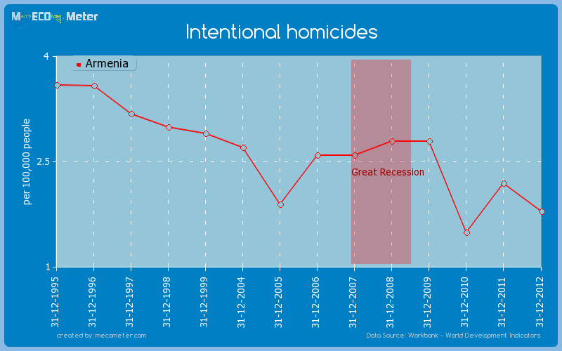 Intentional homicides of Armenia
