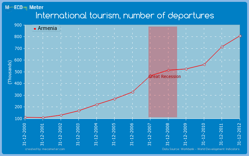 International tourism, number of departures of Armenia