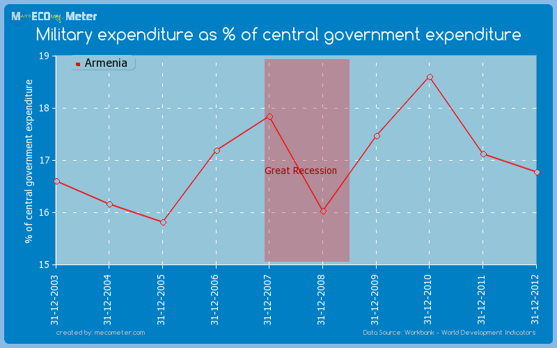 Military expenditure as % of central government expenditure of Armenia