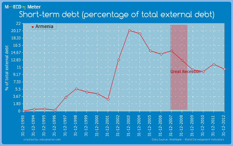 Short-term debt (percentage of total external debt) of Armenia