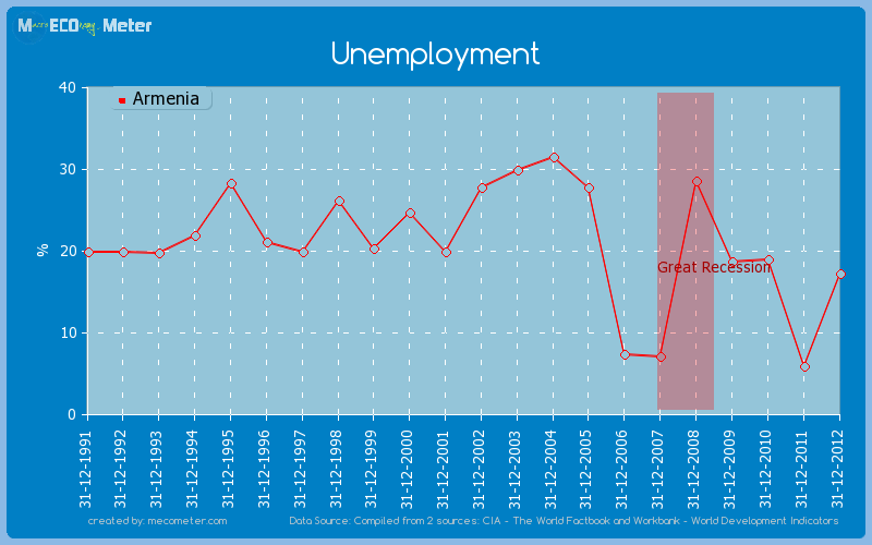Unemployment of Armenia