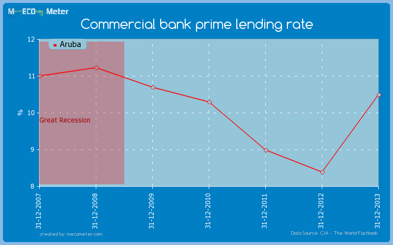 Commercial bank prime lending rate of Aruba
