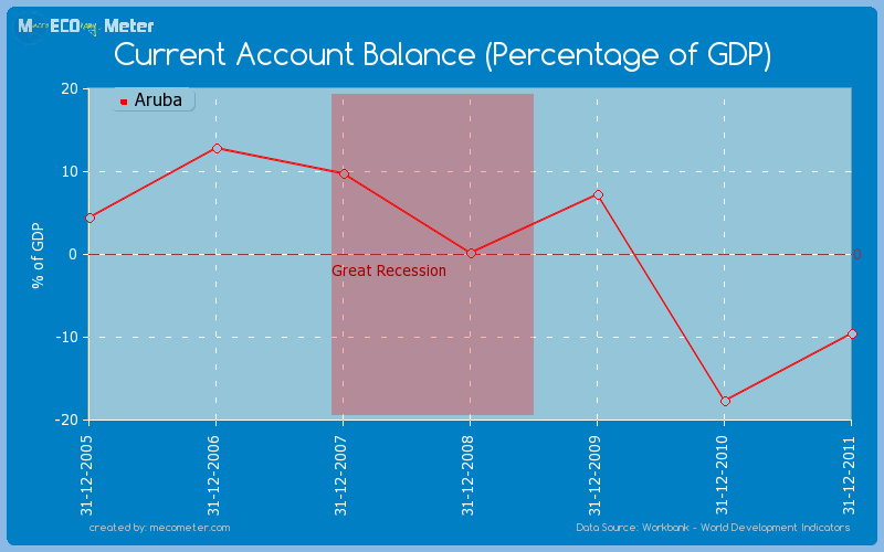 Current Account Balance (Percentage of GDP) of Aruba