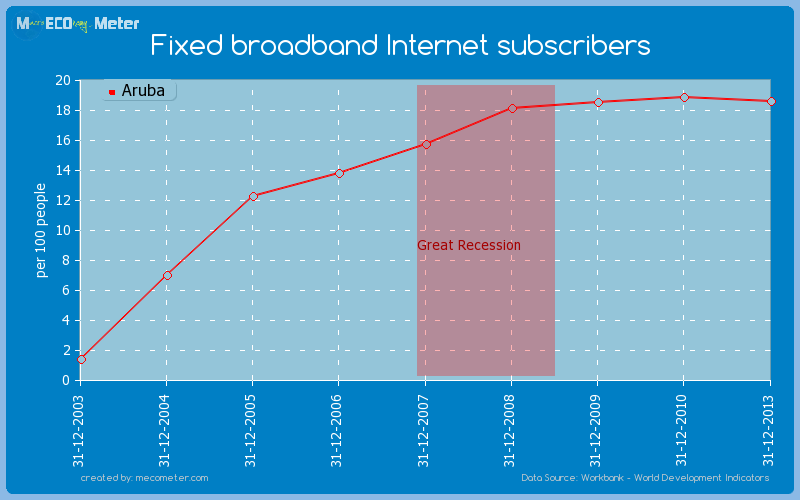 Fixed broadband Internet subscribers of Aruba