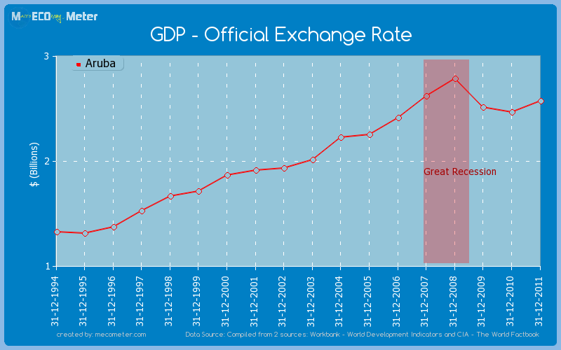 GDP - Official Exchange Rate of Aruba