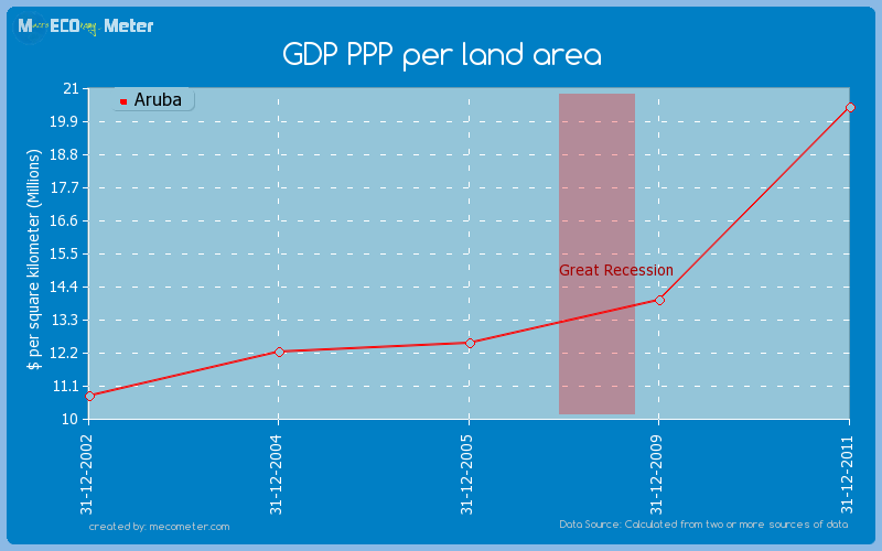 GDP PPP per land area of Aruba