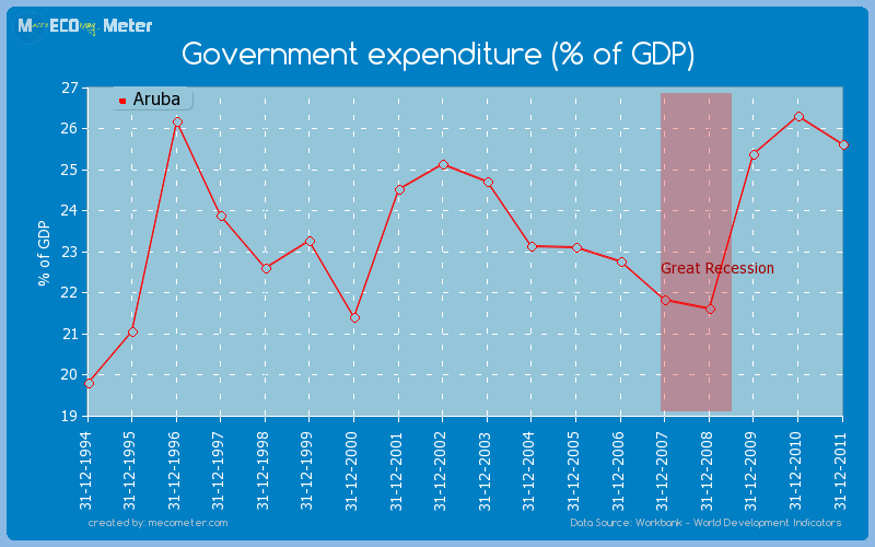 Government expenditure (% of GDP) of Aruba