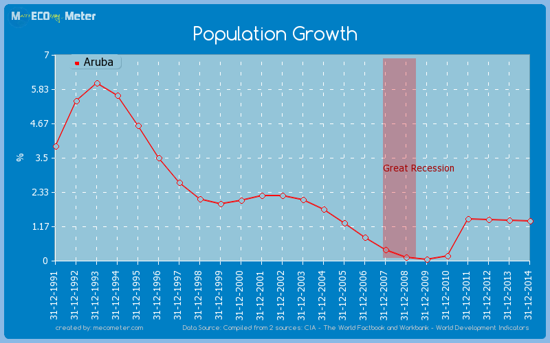 Population Growth of Aruba