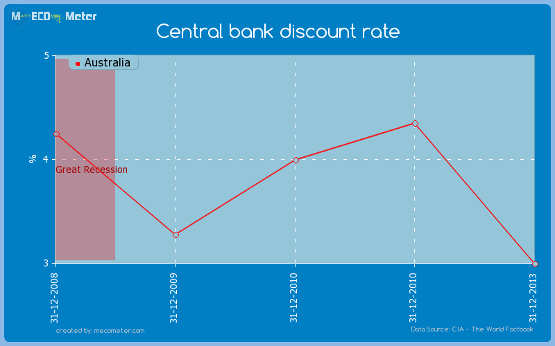 Central bank discount rate of Australia