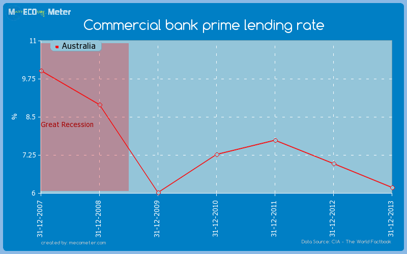 Commercial bank prime lending rate of Australia