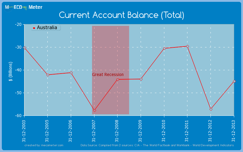 Current Account Balance (Total) of Australia