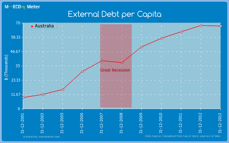 External Debt per Capita of Australia