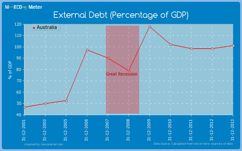 External Debt (Percentage of GDP) of Australia