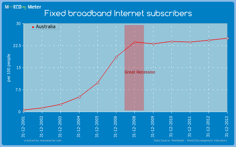 Fixed broadband Internet subscribers of Australia