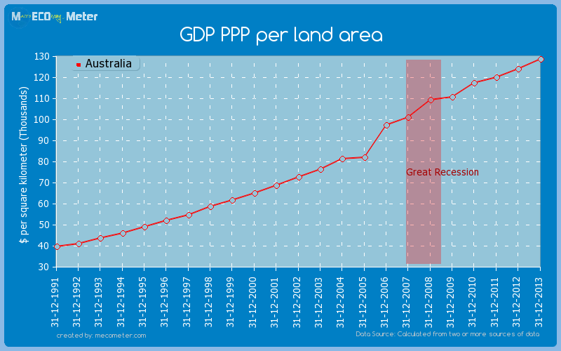 GDP PPP per land area of Australia