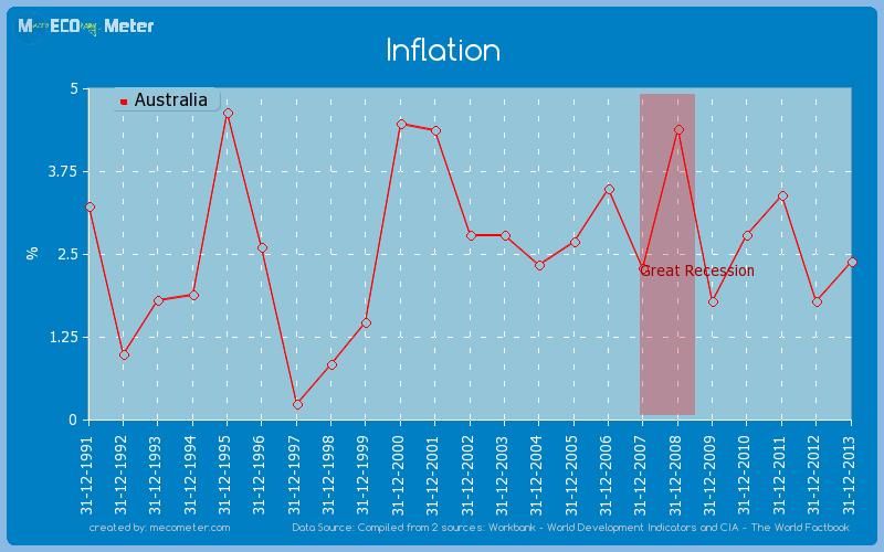 Inflation of Australia