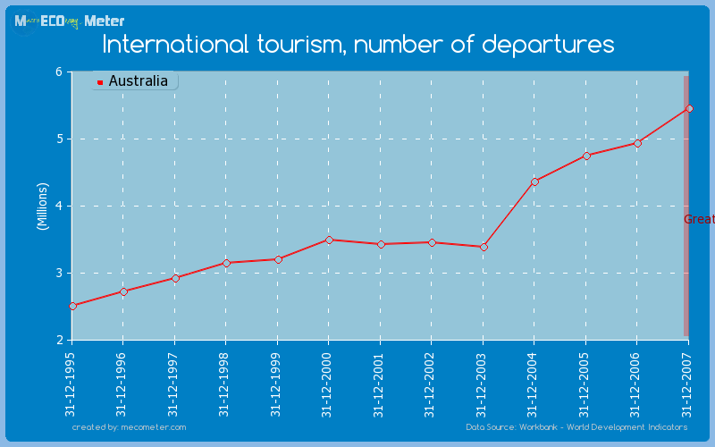 International tourism, number of departures of Australia
