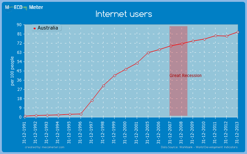 Internet users of Australia