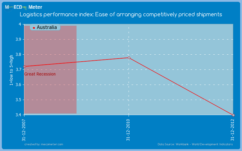 Logistics performance index: Ease of arranging competitively priced shipments of Australia