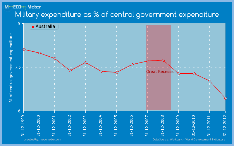 Military expenditure as % of central government expenditure of Australia