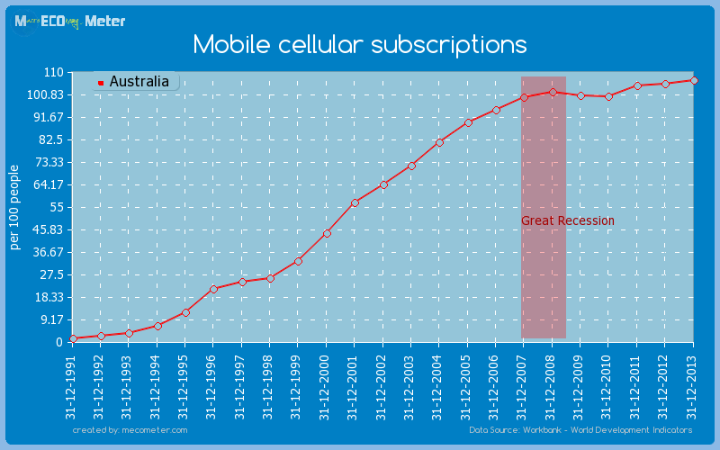 Mobile cellular subscriptions of Australia