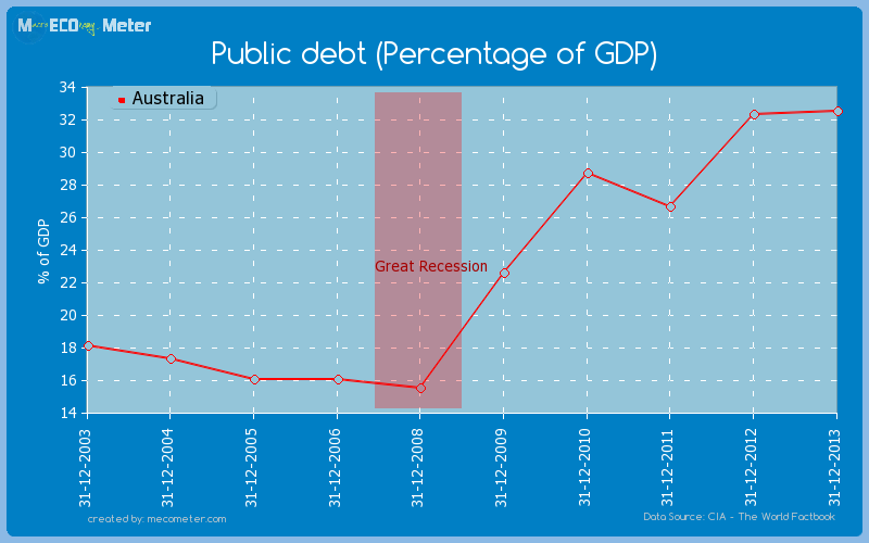 Public debt (Percentage of GDP) of Australia