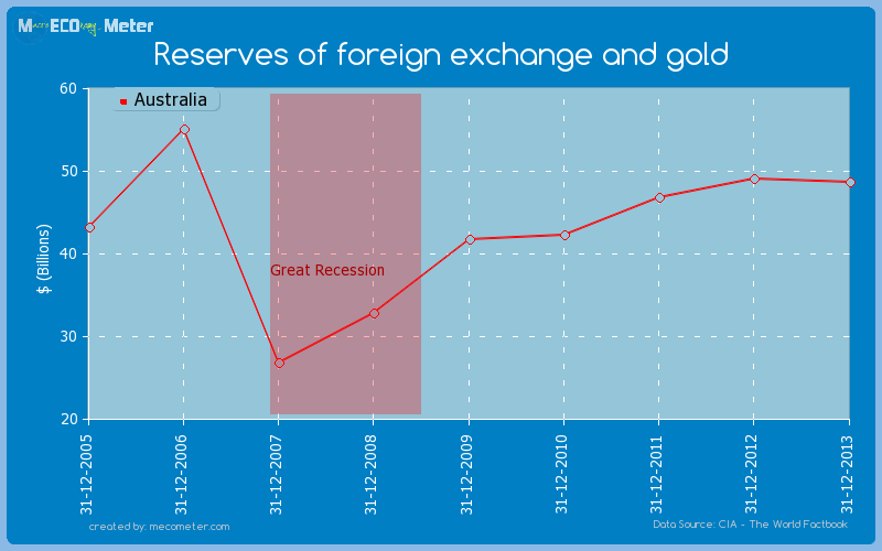 Reserves Of Foreign Exchange And Gold Australia