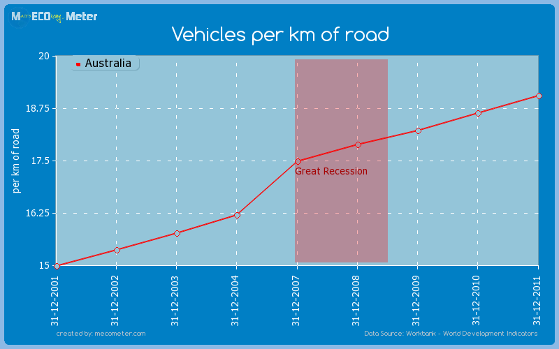 Vehicles per km of road of Australia