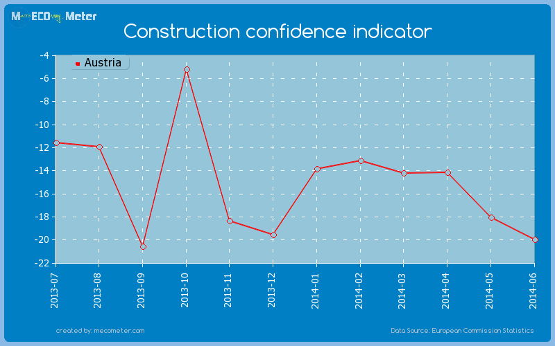 Construction confidence indicator of Austria