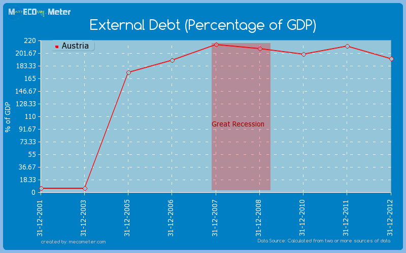 External Debt (Percentage of GDP) of Austria