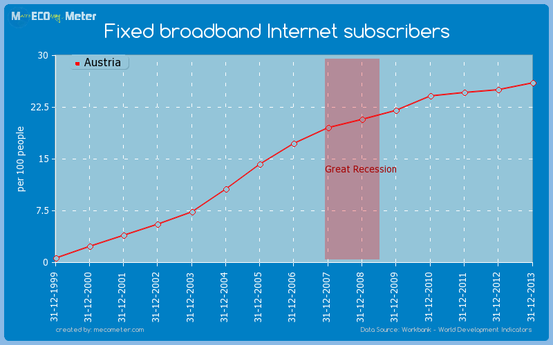 Fixed broadband Internet subscribers of Austria