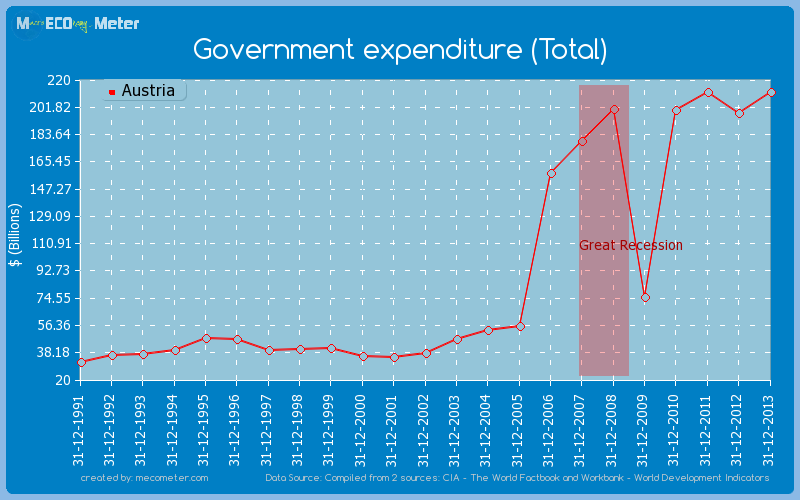Government expenditure (Total) of Austria