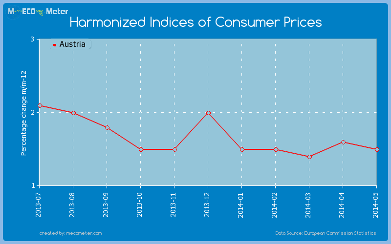 Harmonized Indices of Consumer Prices of Austria