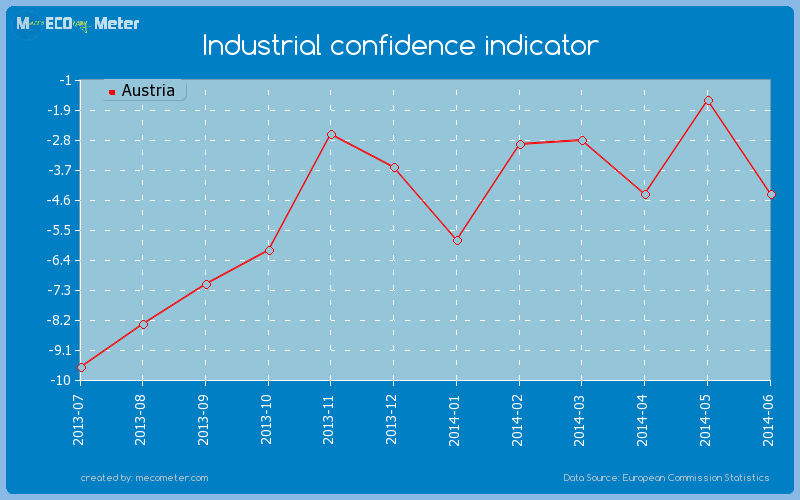 Industrial confidence indicator of Austria