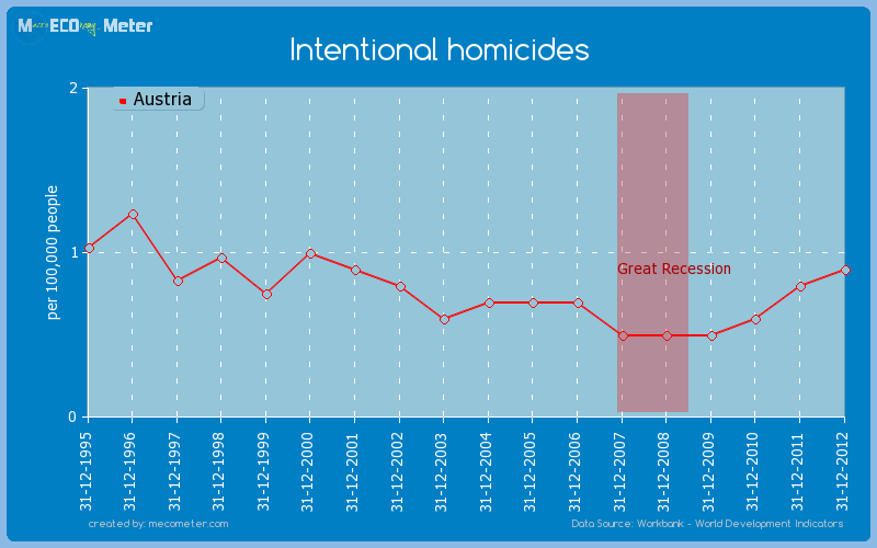 Intentional homicides of Austria