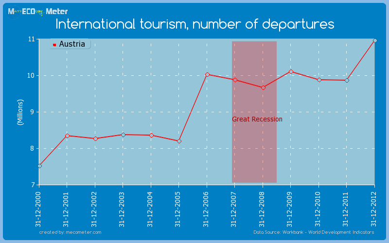 International tourism, number of departures of Austria