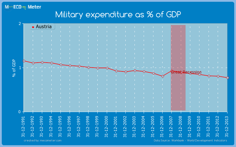 Military expenditure as % of GDP of Austria