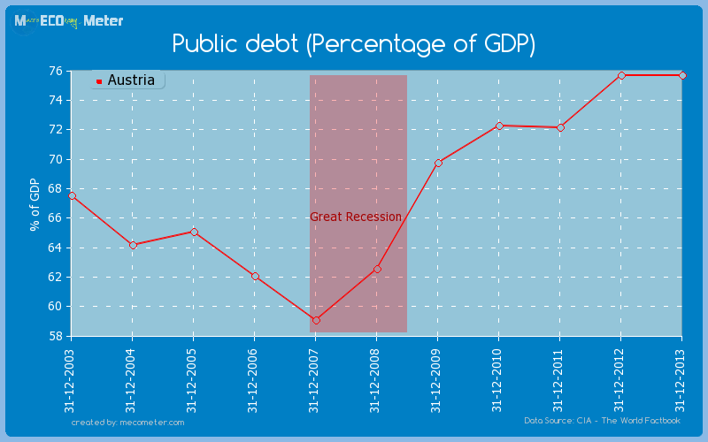 Public debt (Percentage of GDP) of Austria