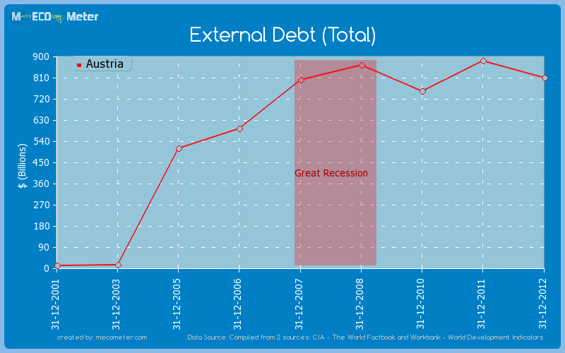 External Debt (Total) of Austria