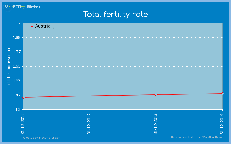 Total fertility rate of Austria