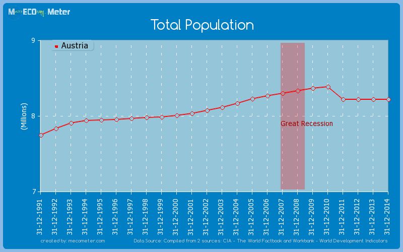 Total Population of Austria