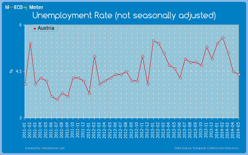 Unemployment Rate (not seasonally adjusted) of Austria