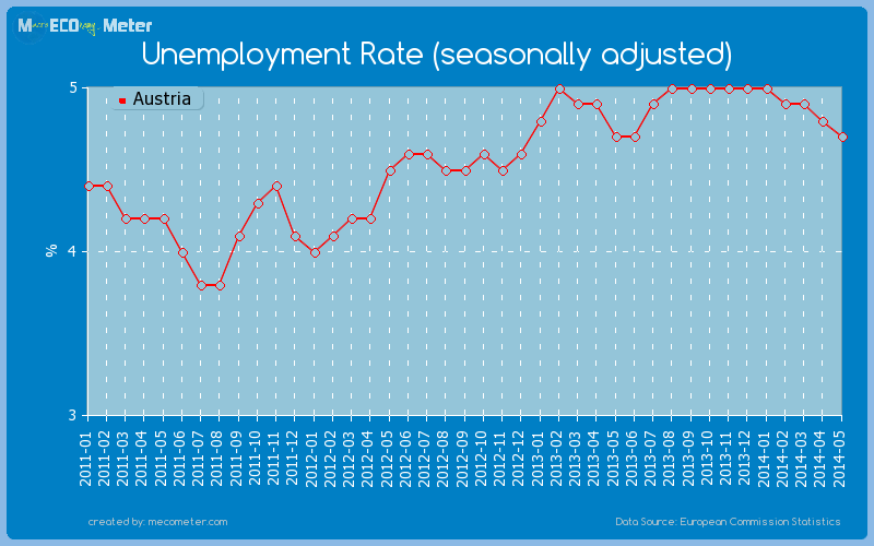 Unemployment Rate (seasonally adjusted) of Austria