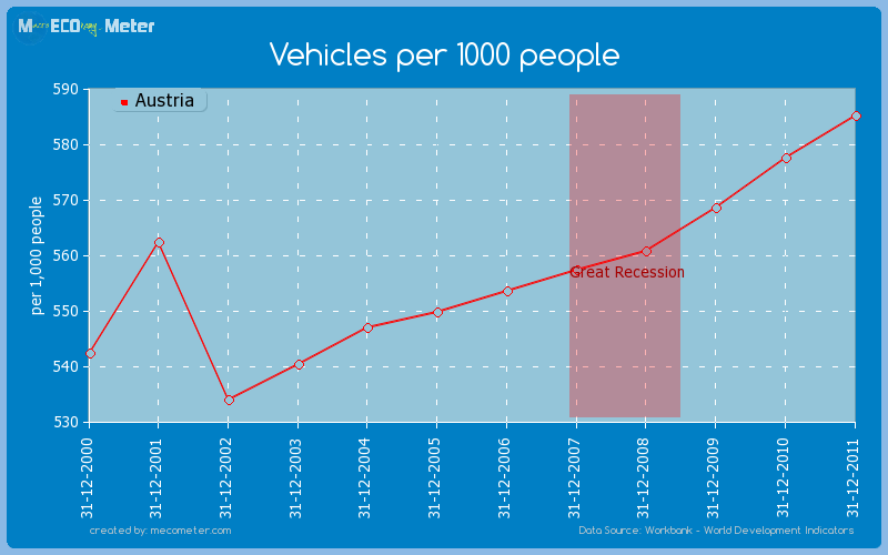 Vehicles per 1000 people of Austria