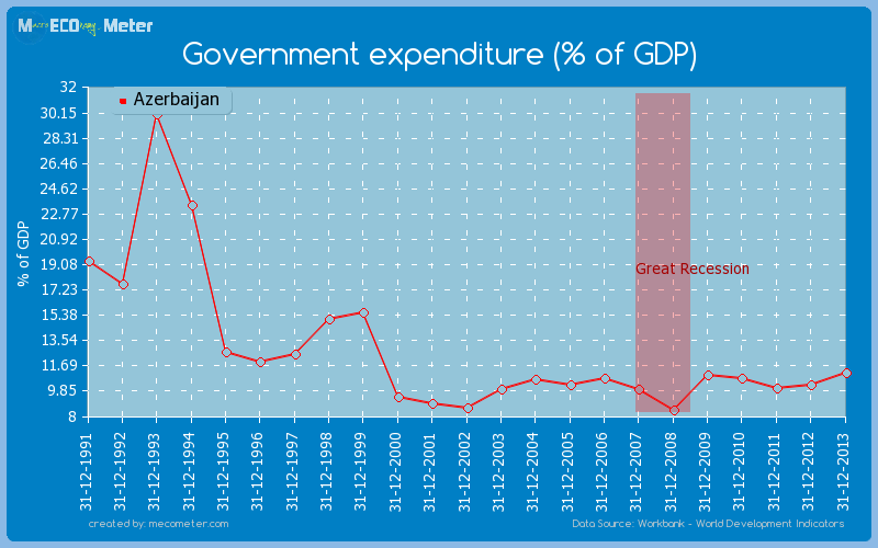 Government expenditure (% of GDP) of Azerbaijan
