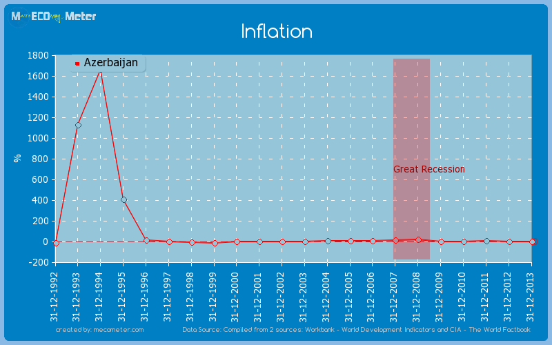 Inflation of Azerbaijan